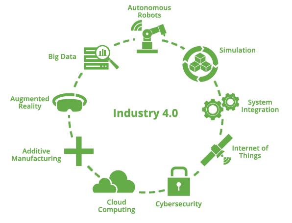 PTC & RMIT announce IoT partnership - Industry 4.0 Diagram