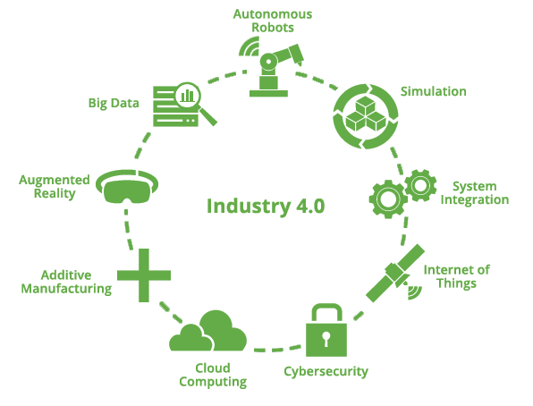 Industry 4.0 Solutions at LEAP Australia